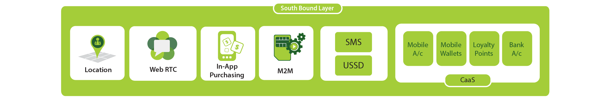 South Bound Layer