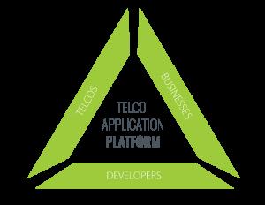 Telco-Application-Platform