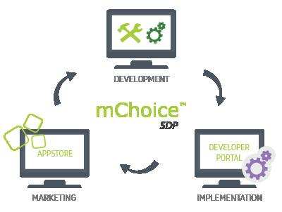 Telco Service delivery platform