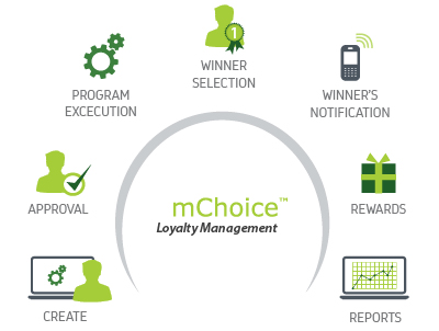 intelligent Loyalty management platform for telcos