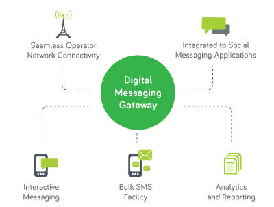 Messaging Gateway