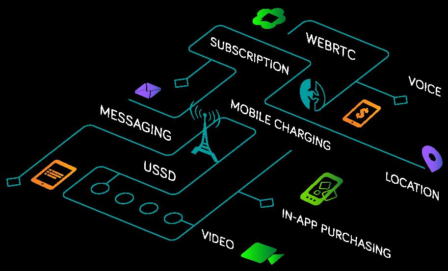 Telco API Management Platforms | CPaaS | Enterprise CPaaS