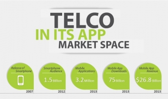 Telco in its App Market Space [Infographic]